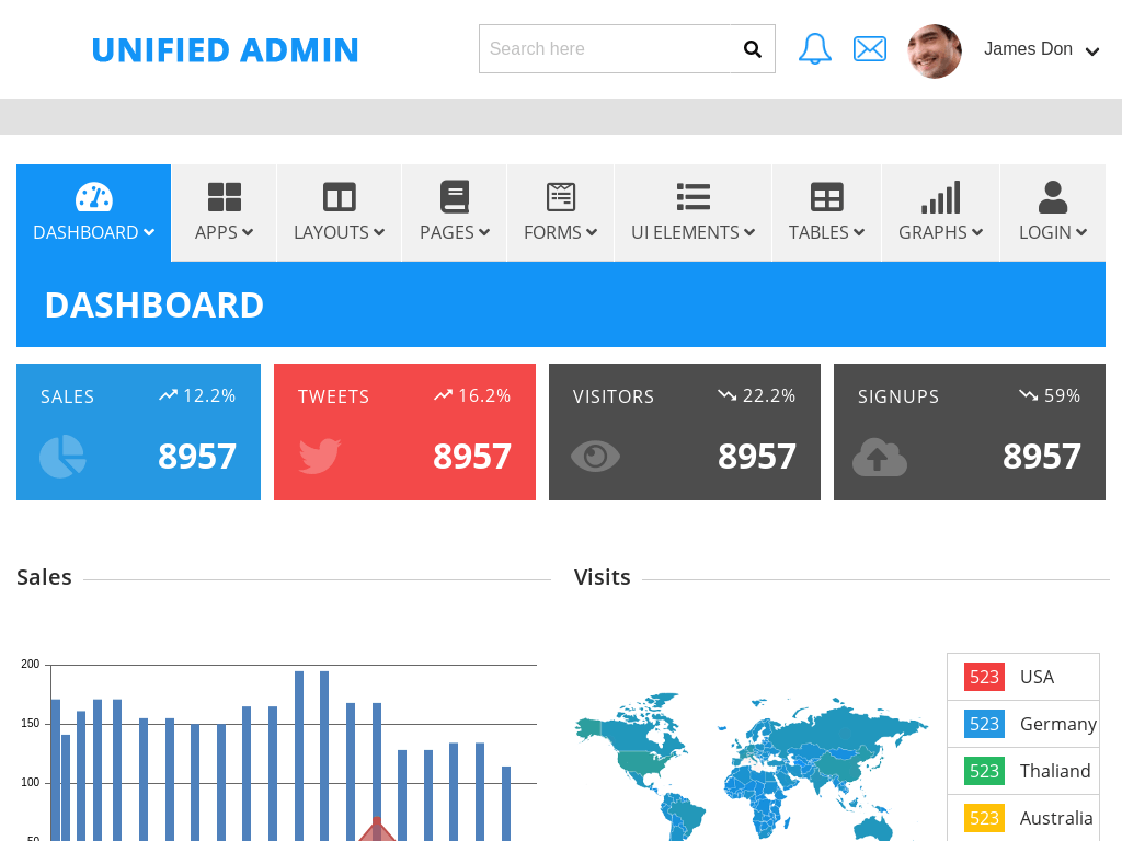 Unified Admin Panel